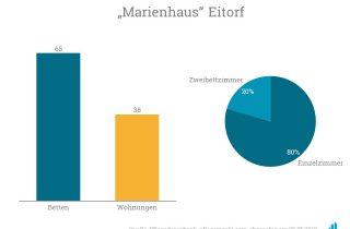 AviaRent übernimmt das Haus Eitorf mit 65 vollstationäre Pflegeplätze sowie 38 Apartments für Betreutes Wohnen mit Sozialbindung