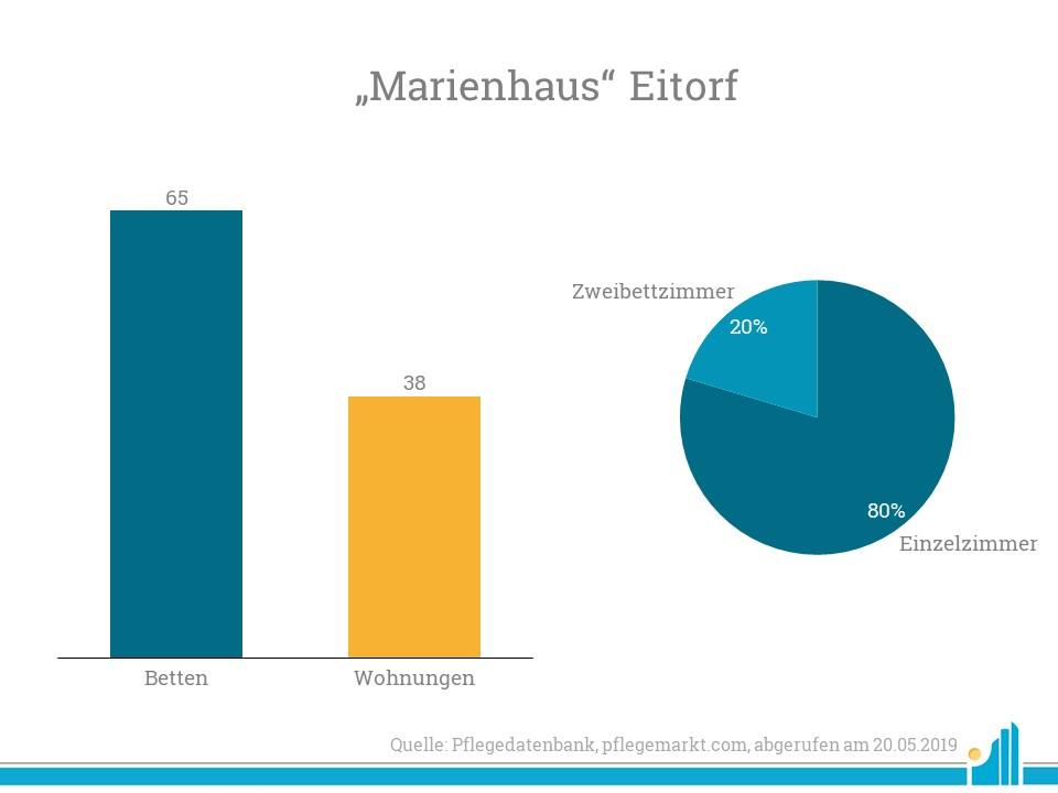 AviaRent übernimmt das Haus Eitorf mit  65 vollstationäre Pflegeplätze sowie 38 Apart-ments für Betreutes Wohnen mit Sozialbindung