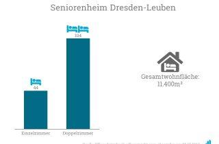 Avia Rent erwirbt die Immobilie des Pflegeheims Dresden-Leuben.