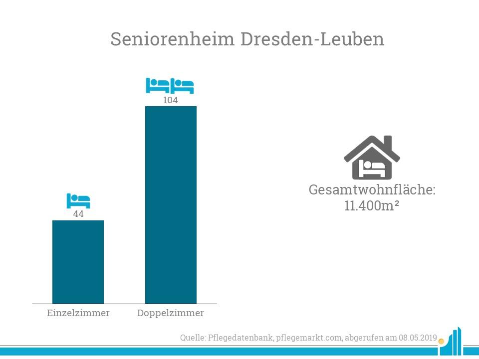AviaRent erwirbt die Immobilie des Pflegeheims Dresden-Leuben