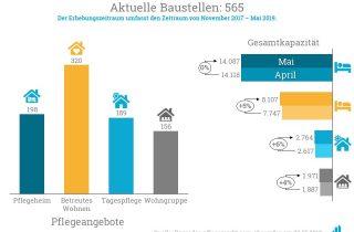 Im Bauradar Mai 2019 verzeichnet pflegemarkt.com 565 Baustellen.