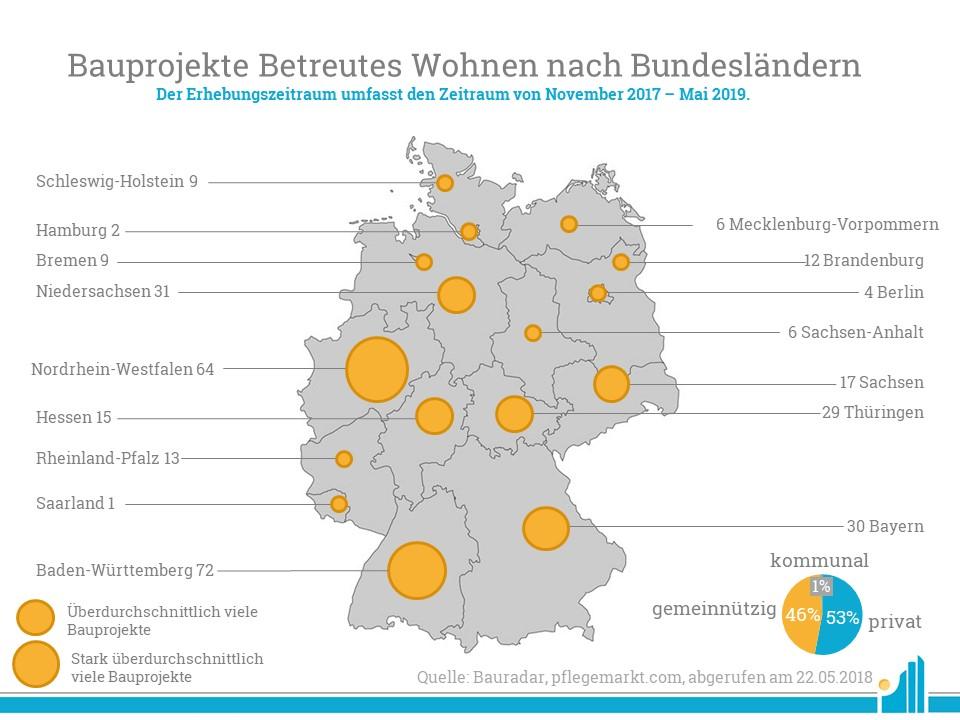 Im Bauradar Mai 2019 verzeichnet pflegemarkt.com 320 betreute Wohnanlagen.