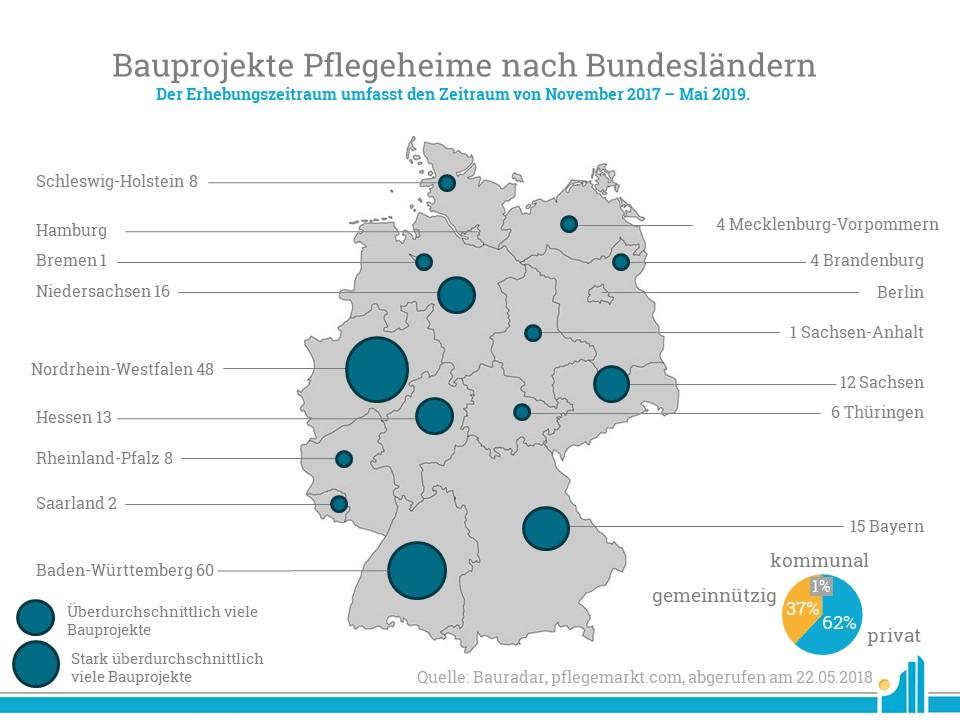 Im Bauradar Mai 2019 verzeichnete pflegemarkt.com 198 Pflegeheime.