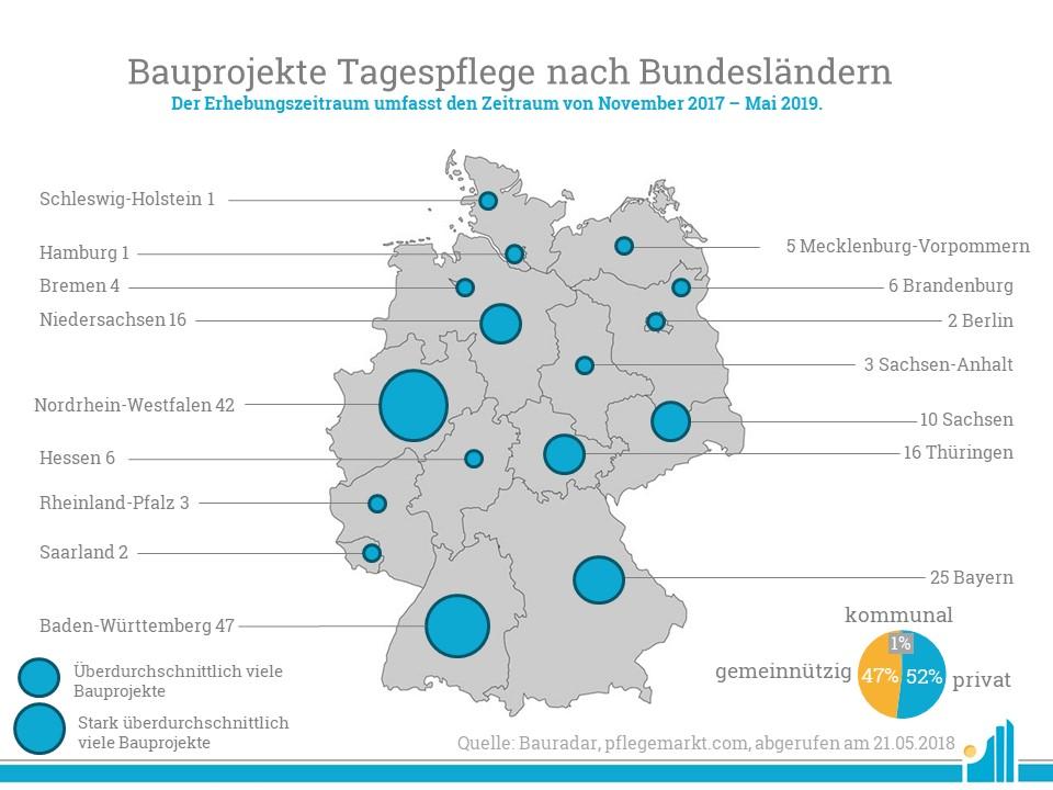 Im Bauradar Mai 2019 verzeichnete pflegemarkt.com 189 Tagespflegen.