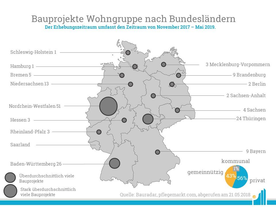 Im Bauradar Mai 2019 verzeichnete pflegemarkt.com 156 Wohngruppen.