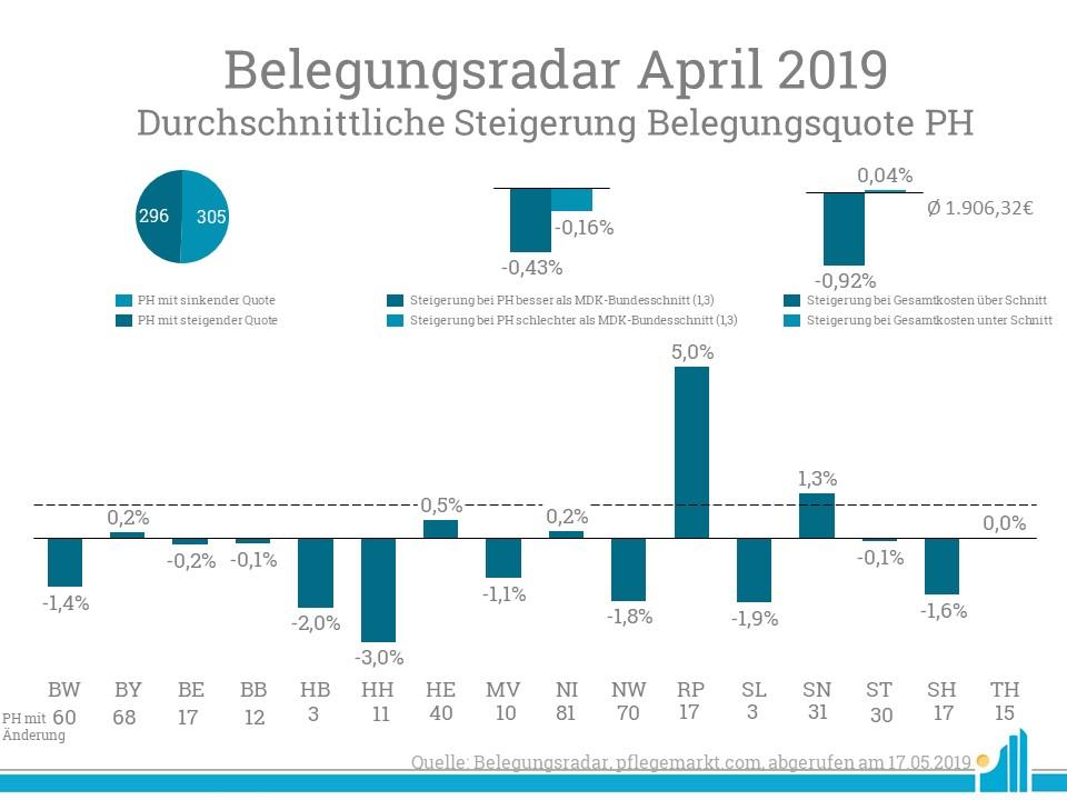 Im Belegungsradar April steigerten vor allem Pflegeheime in Rheinlandpfalz ihre Belegungsquote.