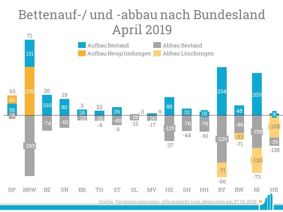 Im April konnte vor allem Rheinland-Pfalz im Delta viele neue Betten dazugewinnen.