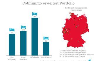 Cofinimmo erweitert sein Portfolio in ganz Deutschland