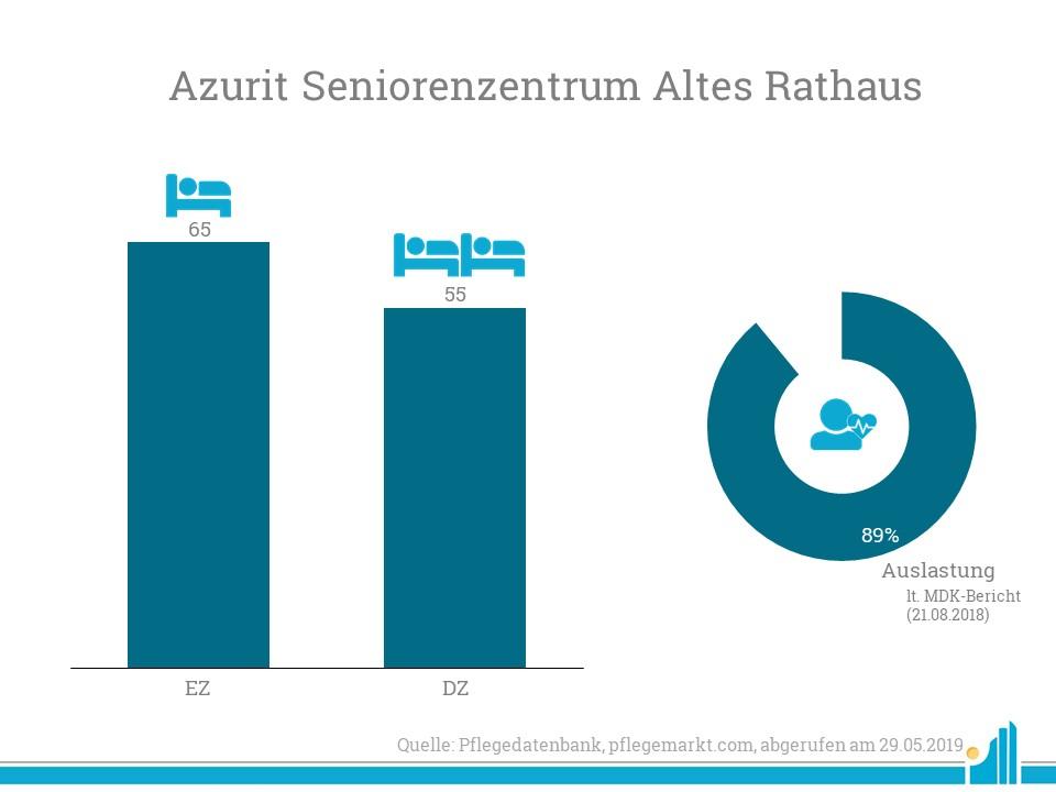 Cofinnimo kauft AZURIT Seniorenzentrum Altes Rathaus