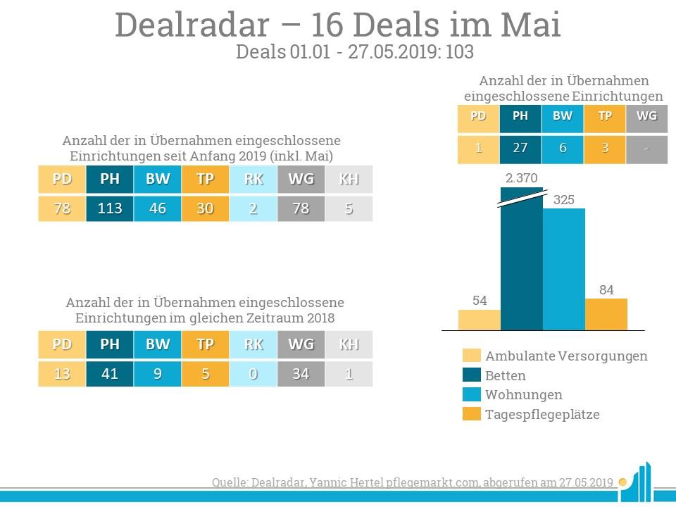 Im Dealradar Mai 2019 wurden 16 neue Deals verzeichnet.