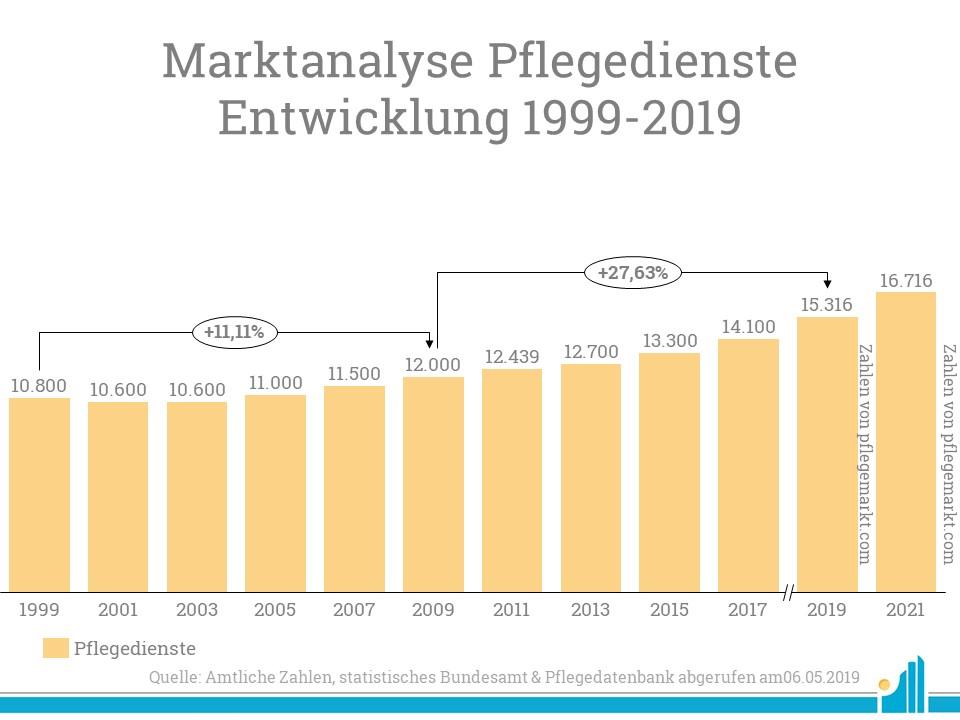 Die Marktanalyse der ambulanten Pflegedienste zeigt eine starke Entwicklung seit dem Jahr 1999