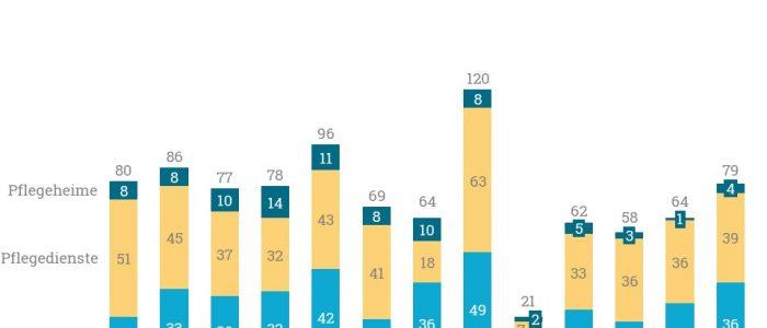 Im April gab es in Deutschland insgesamt 39 Neugründungen. Vor allem Pflegedienste wurden neu gegründet.