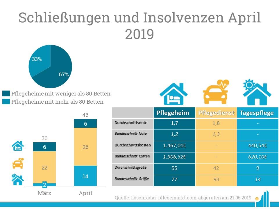 Im Löschradar April 2019 wurden insgesamt 46 Pflegeangebote geschlossen.