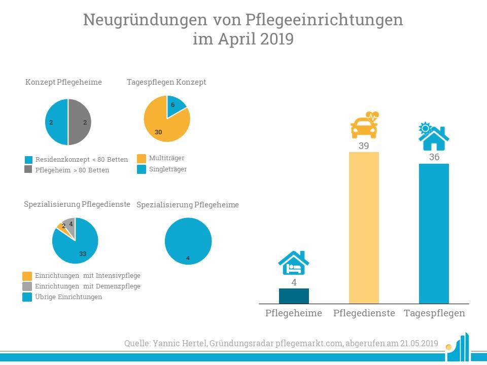 Im April lag der Fokus bei Tagespflegen besonders auf Multiträgern.