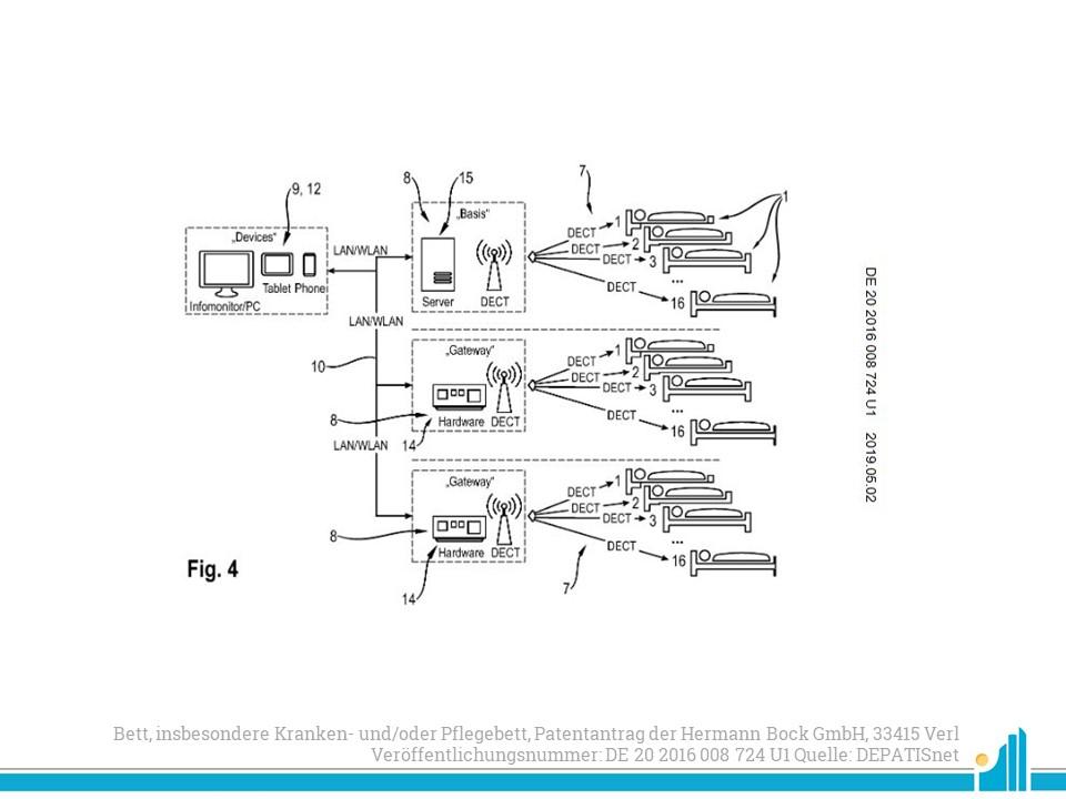 Bett, insbesondere Kranken- und/oder Pflegebett, Patentantrag der Hermann Bock GmbH, 33415 Verl Veröffentlichungsnummer: DE 20 2016 008 724 U1 Quelle: DEPATISnet