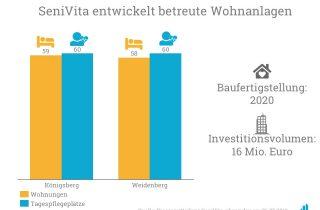 SeniVita entwickelt neue betreute Wohnanlagen in Königsberg und Weidenberg.