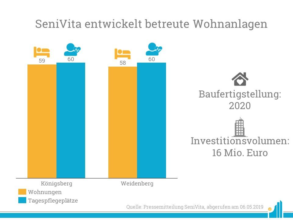 SeniVita entwickelt neue Pflege-Wohn-Konzepte in Königsberg und Weidenberg