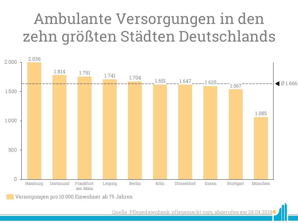 Von den zehn größten Städten in Deutschland wird Hamburg am besten von ambulanten Pflegediensten versorgt.