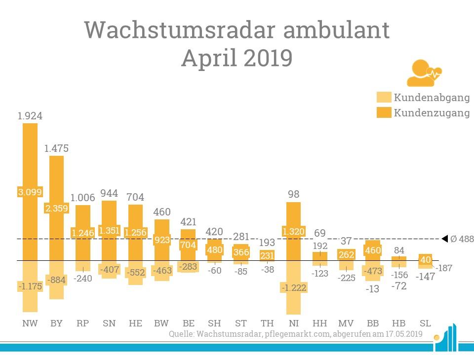 Im Wachstumsradar April gab es vor allem in Nordrhein-Westfalen und Bayern große Marktbewegungen.