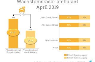 Im Wachstumsradar April 2019 nahmen die 533 Pflegedienste mit Kundenzugang im Schnitt um 27 Versorgungen zu.