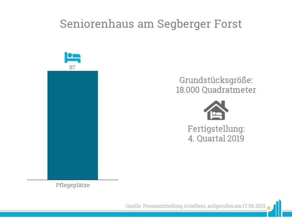 AviaRent kauft die Immobilie des Seniorenhaus am Segeberger Forst