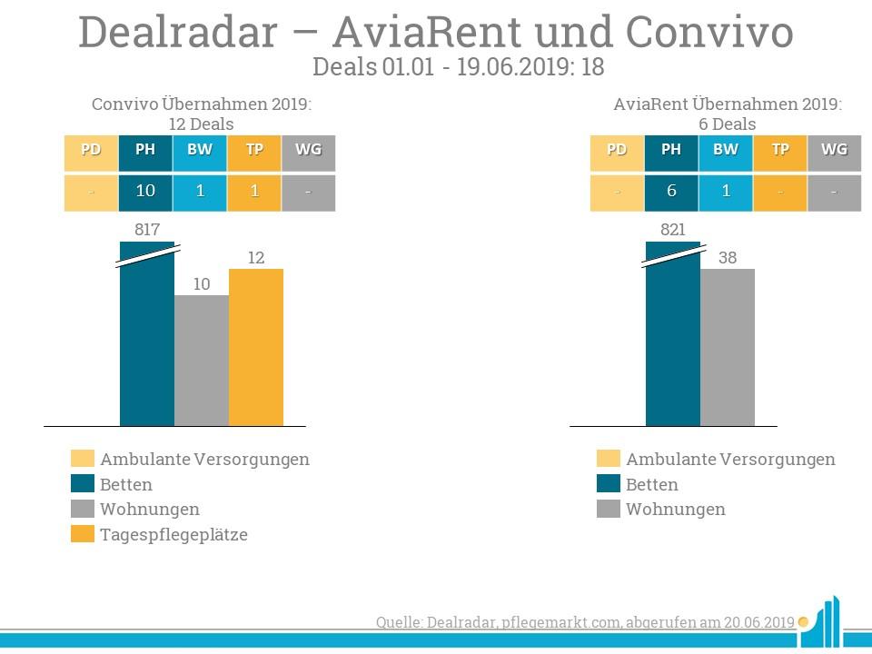 AviaRent und Convivo waren im Jahr 2019 auch vor der jetzigen Zusammenarbeit bisher bereits sehr aktiv in der Übernahme weiterer Einrichtungen.