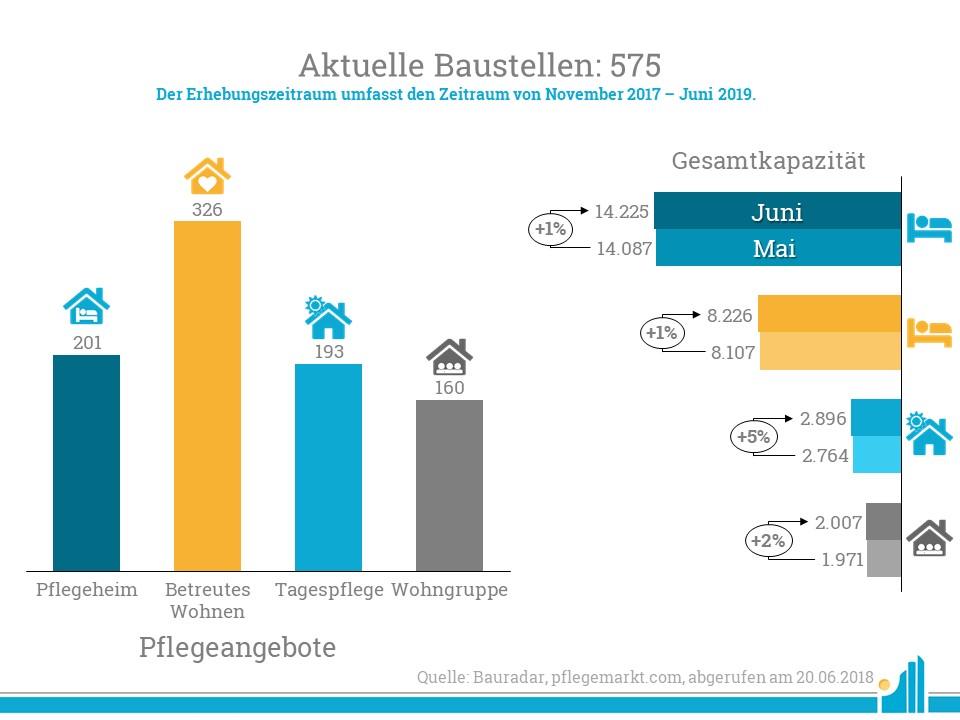 Im Bauradar Juni 2019 zählt pflegemarkt.com 575 aktive Baustellen.