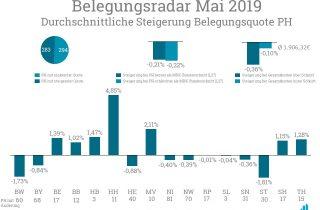 Im Belegungsradar Mai 2019 stieg vor allem die Belegungsquote in Hamburg.