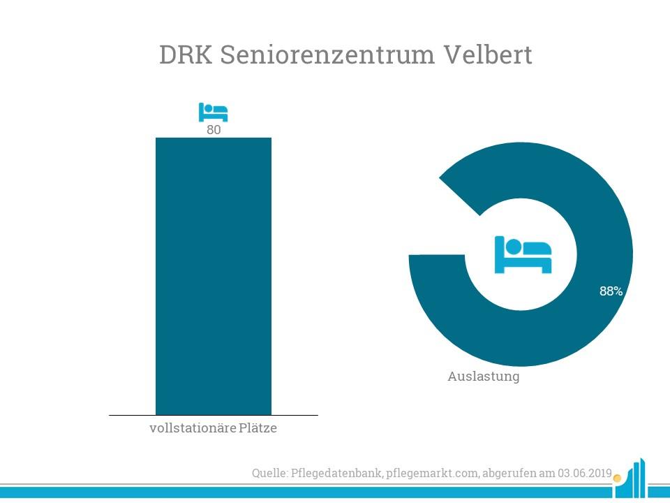 Convivo übernimmt das ehemalige DRK Seniorenzentrum mit 80 Plätzen.