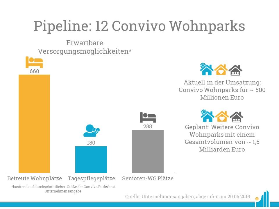 Convivo Plant weitere 12 Wohnparks.