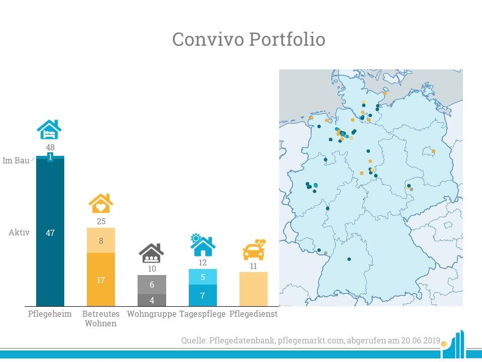 Convivo konzentriert sich aktuell vor allem auf den Norden Deutschlands.