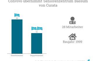 Convivo übernimmt das Seniorenzentrum Bassum mit 55 Pflegeplätzen.