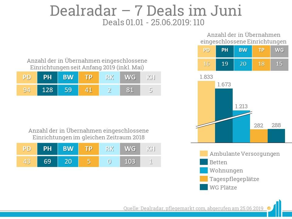 Im Dealradar Juni 2019 wurden 7 neue Deals verzeichnet.