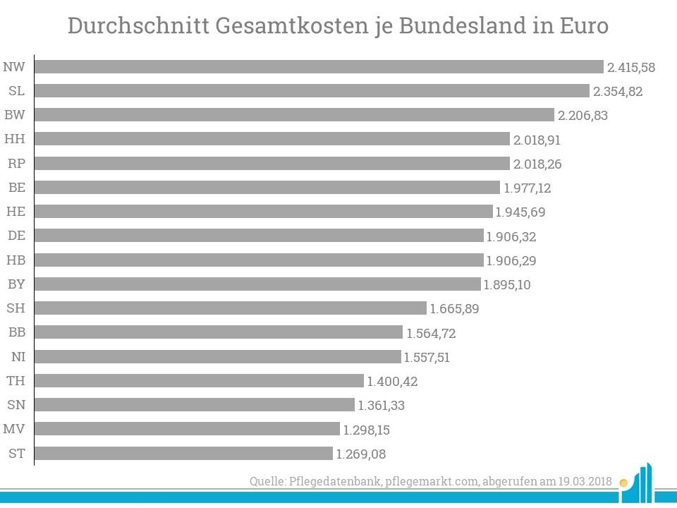 Durchschnittliche Gesamtkosten je Bundesland