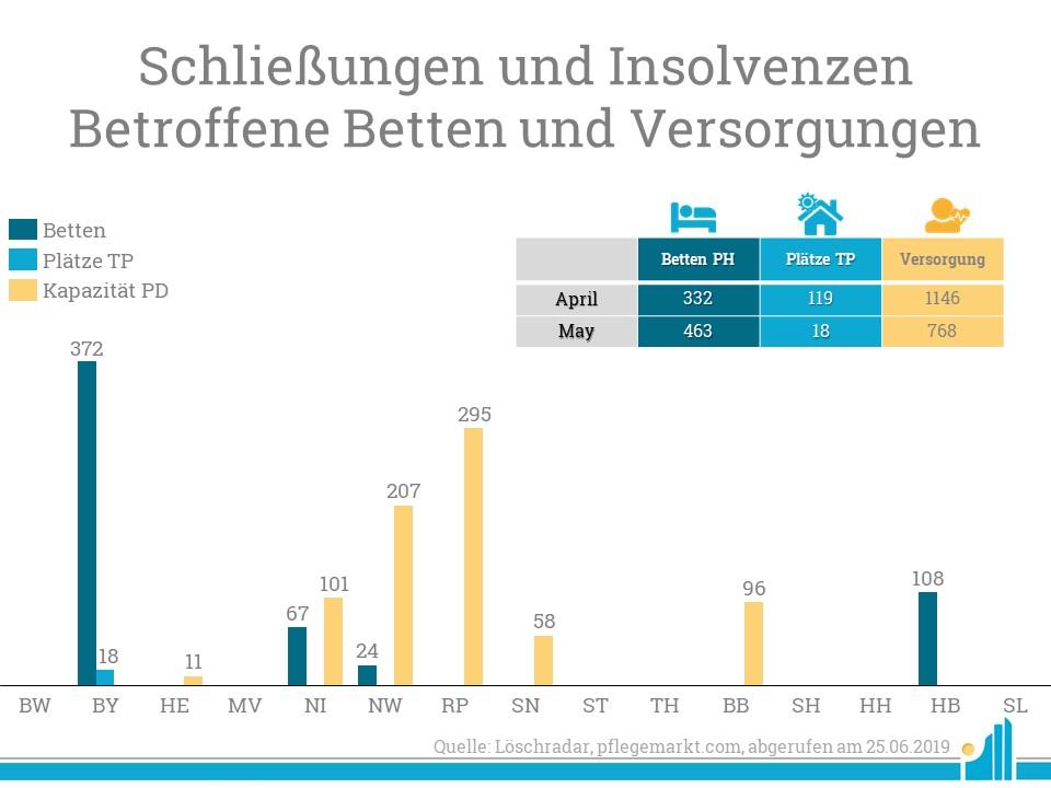 Besondere viele Betten wurden in Bayern geschlossen.
