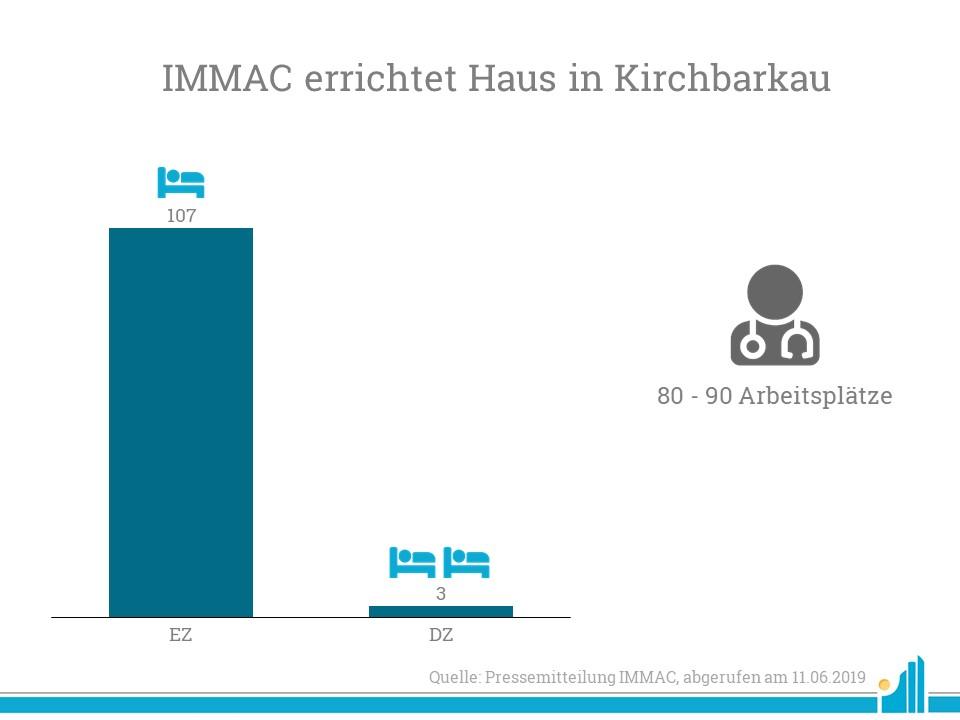 IMMAC errichtet ein neues Pflegeheim in Köln.
