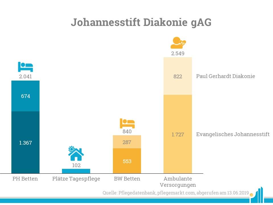 Nach ihrer Fusion firmieren die Sozial- und Gesundheitsunternehmen Evangelisches Johannesstift und Paul Gerhardt Diakonie seit dem 11. Juni 2019 unter der neuen Dachmarke Johannesstift Diakonie