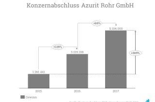Die Azurit Rohr GmbH konnte ihren Gewinn auch 2017 weiter steigern.