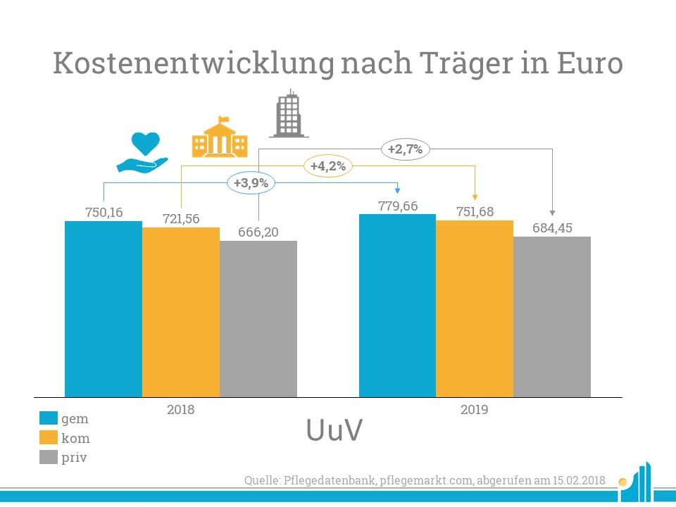 Kostenentwicklung nach Träger UuV width=