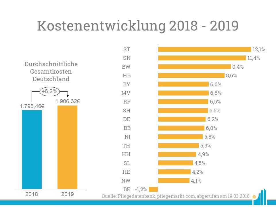 Kostenentwicklung stationaere Pflege 2018-2019
