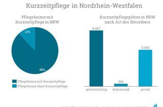 In Nordrhein-Westfalen gibt es insgesamt 14.403 Kurzzeitpflegeplätze.