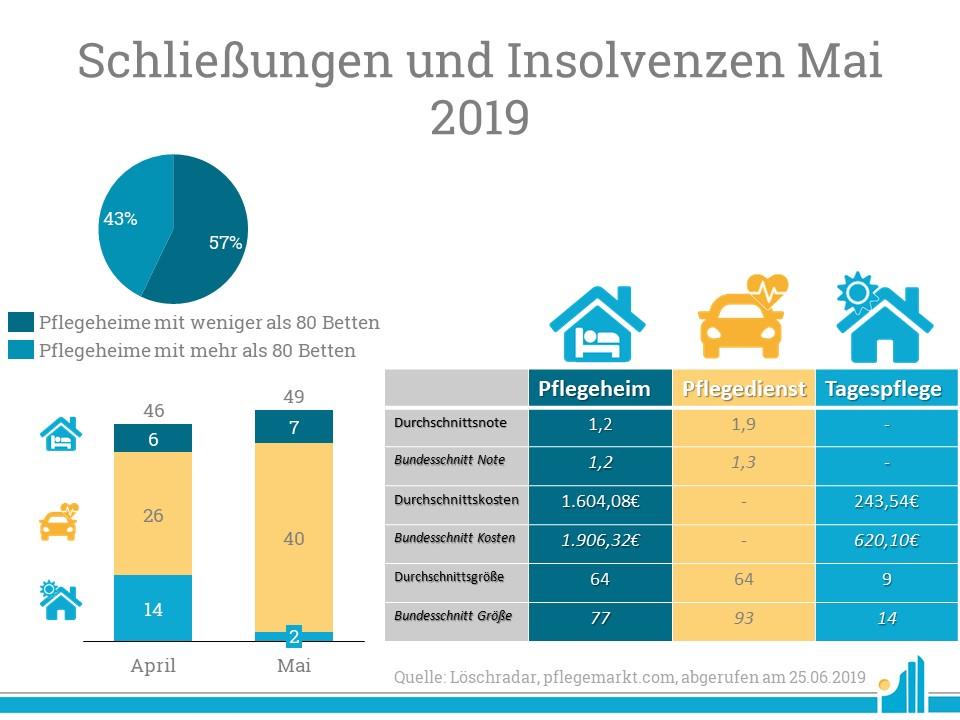 Im Löschradar Mai 2019 wurden 40 Pflegedienste geschlossen.