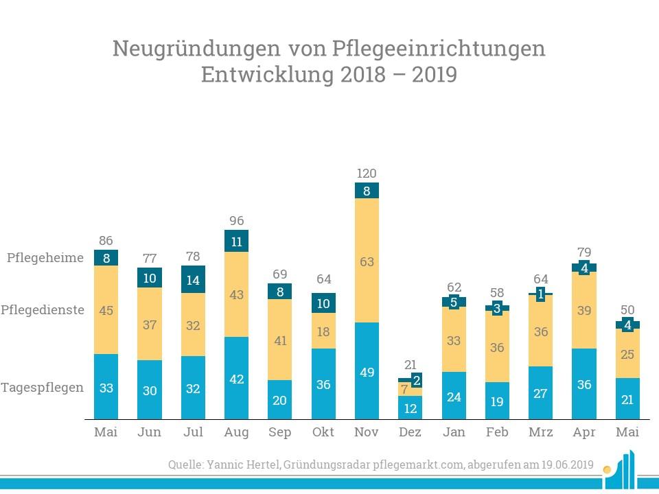 Die Neugründungsquote sinkt im Mai wieder