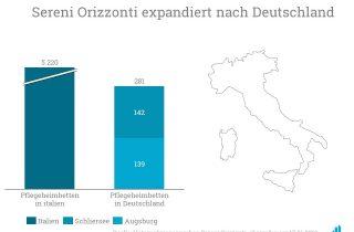 Der italienische Pflegeheimbetreiber Sereni Orizzonti expandiert nach Deutschland.