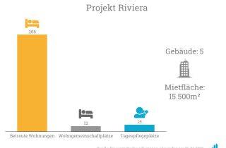 Das Projekt Riviera umfasst unter anderem mehr als 200 betreute Wohnungen