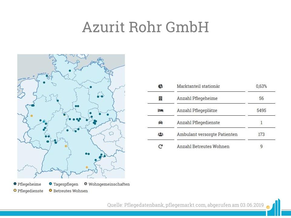 Die Azurit Rohr GmbH verfügt über rund 5.500 vollstationäre Pflegeplätze.