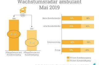 Im Wachstumsradar Mai 2019 gewannen vor allem Pflegedienste in den neuen Bundesländern neue Kunden hinzu.
