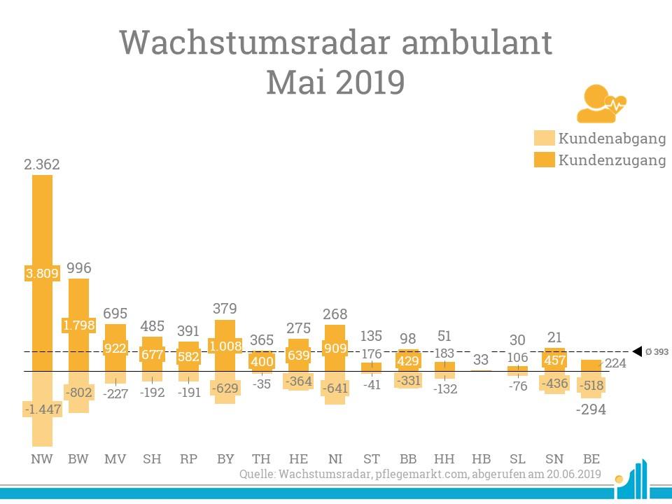 Im Wachstumsradar für Mai 2019 konnte vor allem Nordrhein-Westfalen viele neue Versorgungne verzeichnen.