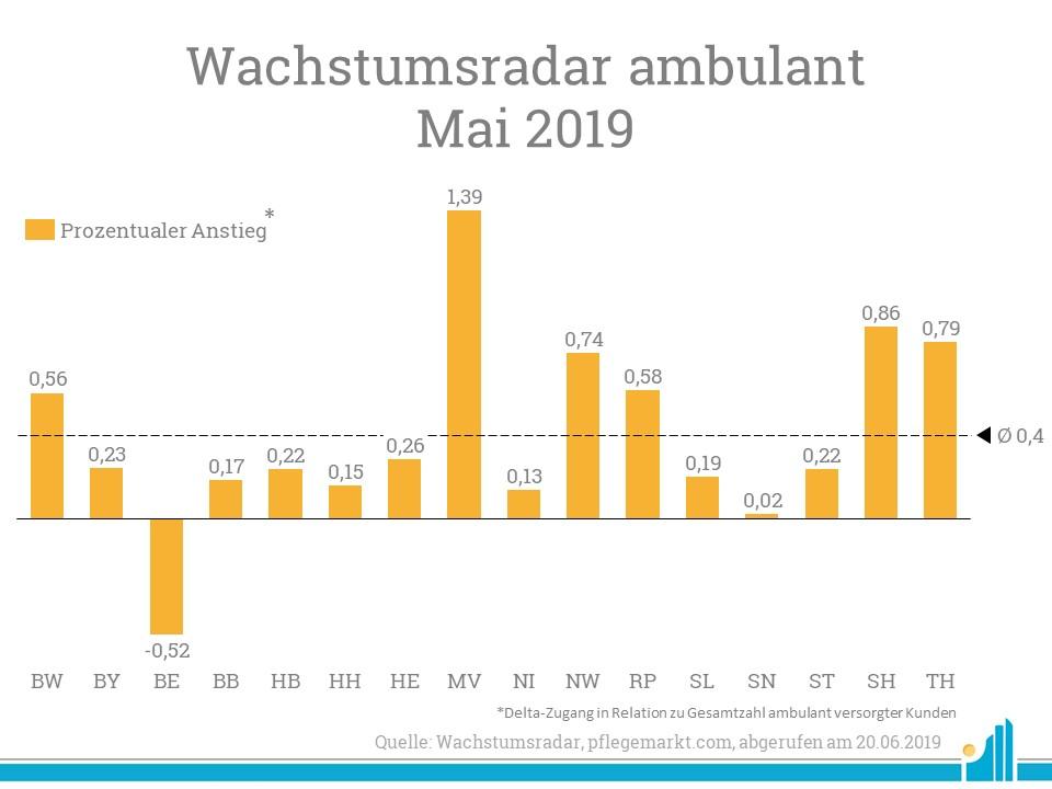 Im Wachstumsradar Mai 2019 gewinnt prozentual vor allen Dingen Mecklenburg-Vorpommern an Kunden.