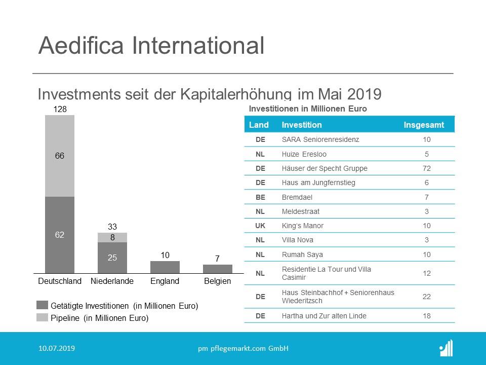 Aedifica kauft international vor allem in Deutschland.